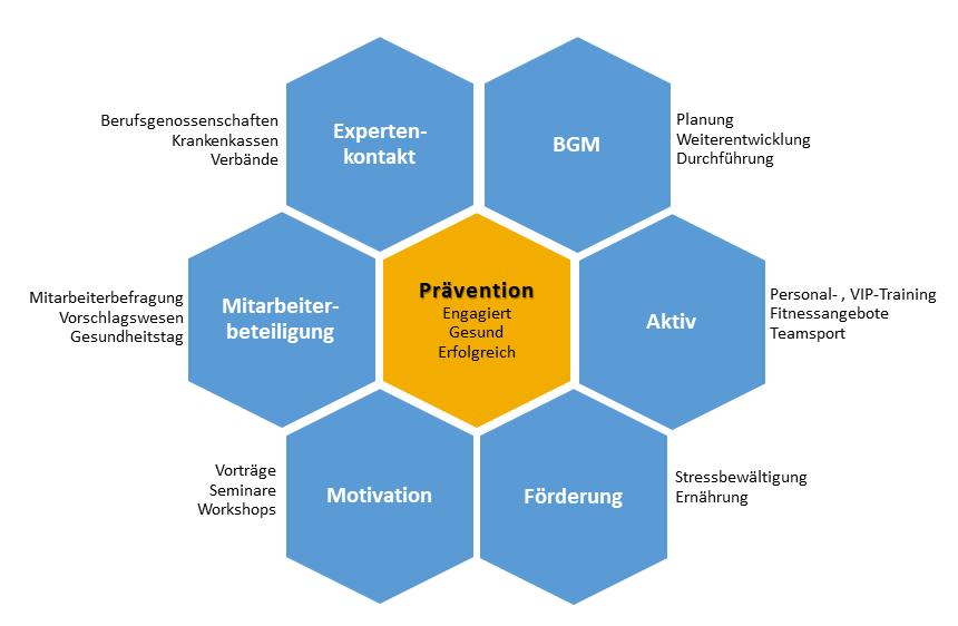 Leistungen Prävention - betriebliche Gesundheit